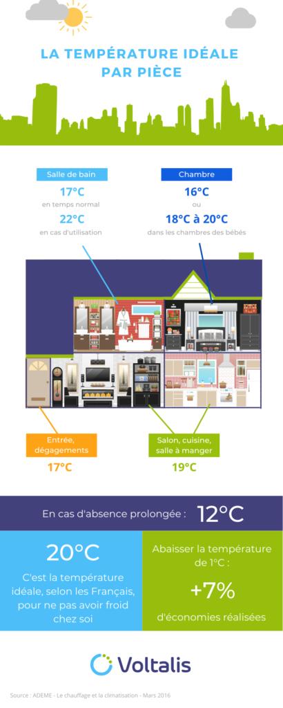 La température idéale par pièce